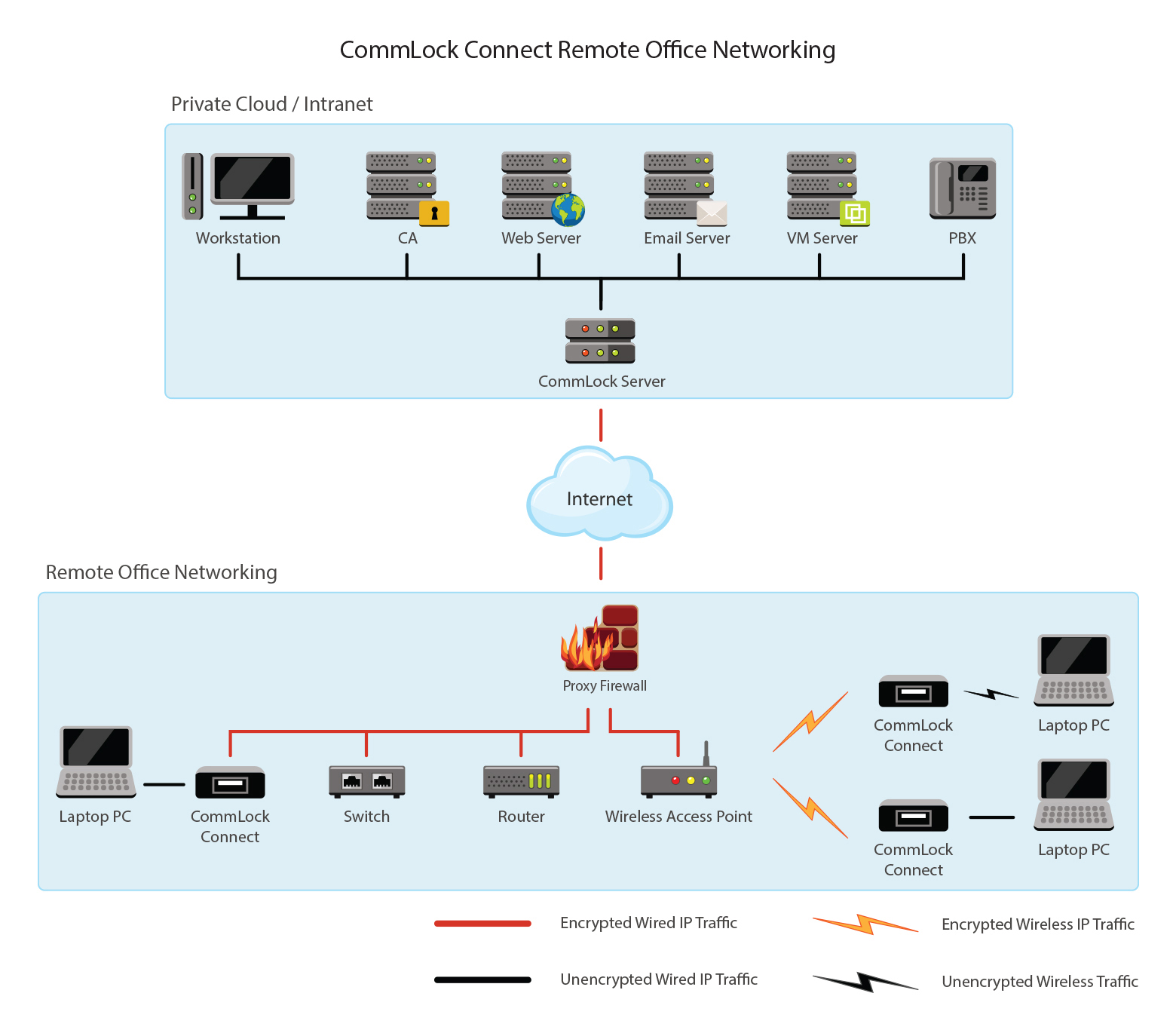 Secure Internet Connected Devices With Commlock Hardware Vpn Connection Diagram Remote Desktop From