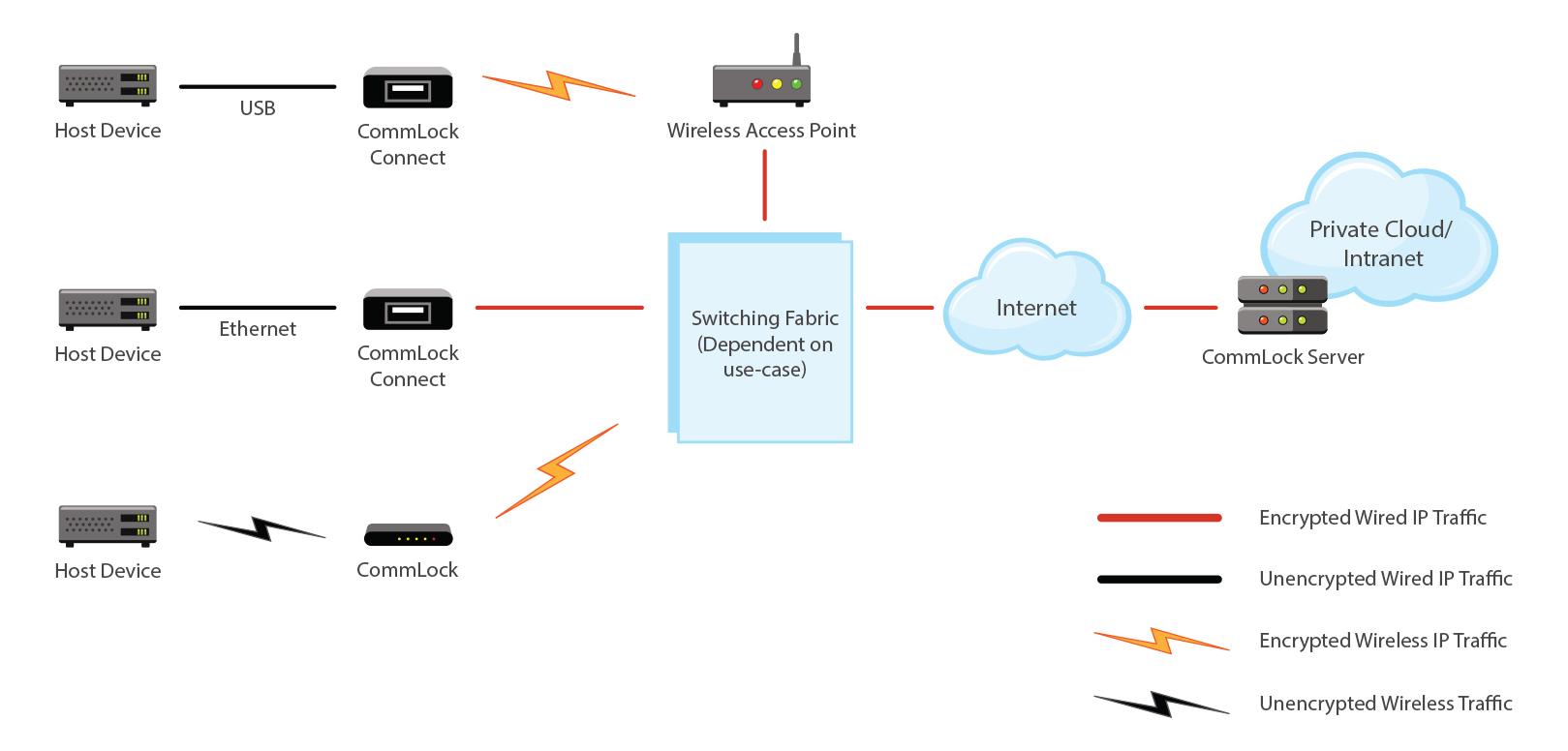 CommLock diagram
